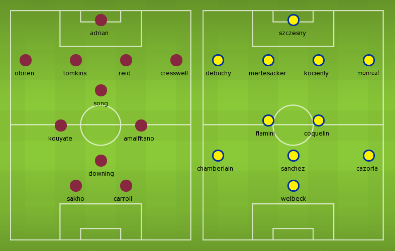 Confirmed Lineups: West Ham vs Arsenal
