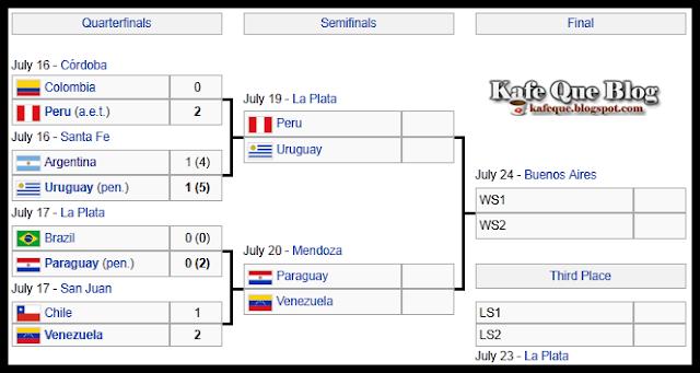 jadual perlawanan peringkat separuh akhir copa america 2011,senarai pasukan yang layak ke separuh akhir copa america 2011,keputusan separuh akhir copa america 2011,peru vs uruguay separuh akhir copa,paraguay vs venezuela separuh akhir copa,waktu malaysia,jadual pusingan separuh akhir copa america 2011