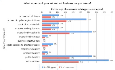 Poll: What aspects of your art and art business do you insure?