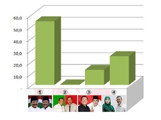 Hasil survei Proximity tingkat elektabilitas calon dalam Pilgub Jatim