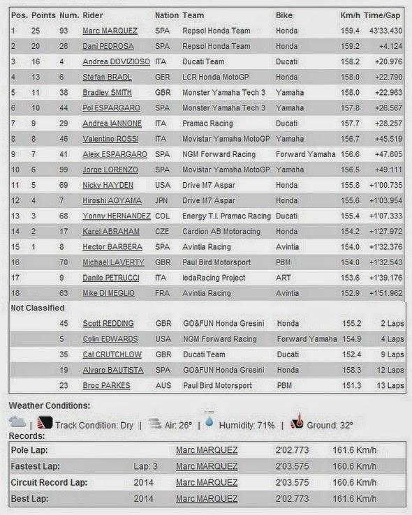 Hasil Race MotoGP 2014 Austin, Americas - USA, Amerika