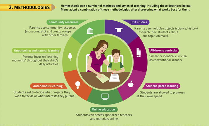 the advantages of homeschooling One of the biggest advantages to home education in high school is the ability to cover the same amount of material in less than the home-school advantage.