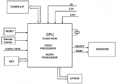Hình 2 - Khối điều khiển và khối xử lý tín hiệu tích hợp trong một linh kiện.