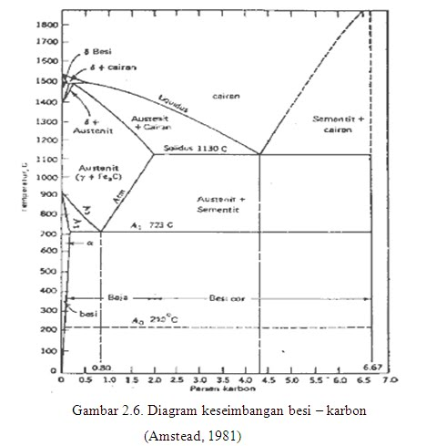 Baja gas unit baja yang hanya mengandung unsur c tidak akan memiliki sifat seperti yang di inginkan dengan penambahan unsur unsur paduan seperti si mn ni cr v w ccuart Choice Image