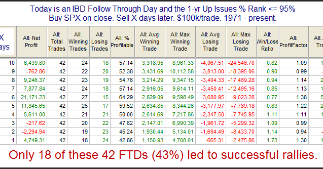 Quantifiable Edges: FTD Arrives on Moderate Breadth