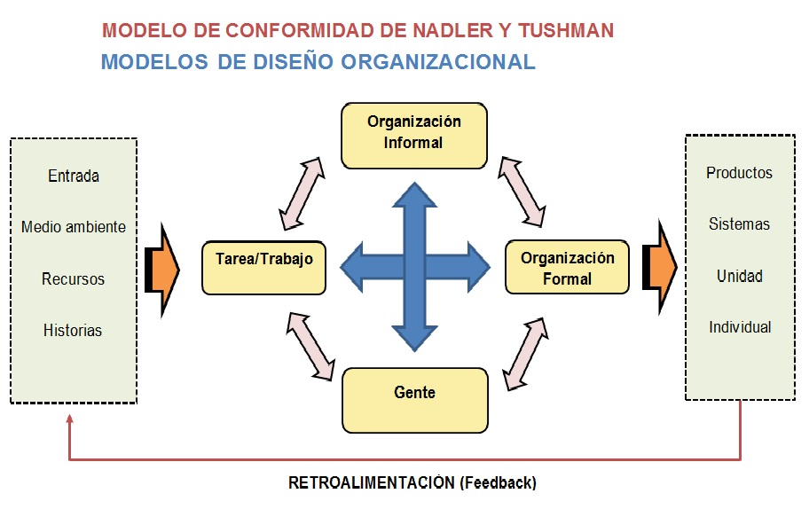 nadler and tushman congruence model Whether its the change equation or the change curve, kotter's eight steps to  nadler and tushman's congruence model, systems theory or.
