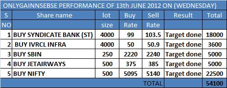 ONLYGAIN PERFORMANCE OF 13TH JUNE 2012 ON (WEDNESDAY)