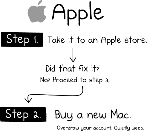 [Humor] Trick How to Fix a Computer