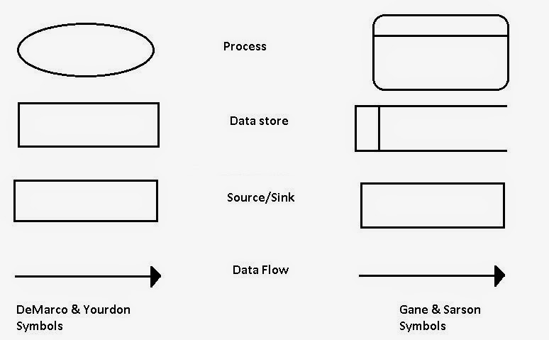 symbols used in dfds - Data Flow Diagram Elements