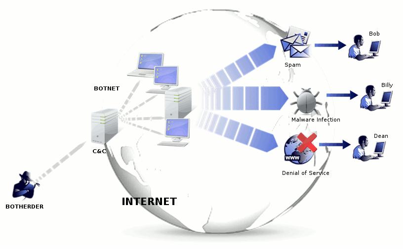 Resultado de imagen para Tecnología anti botnets