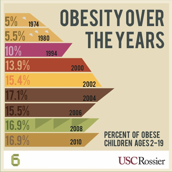 research papers childhood obesity causes/solutions