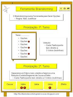 IDM Brainstorming e Priorização