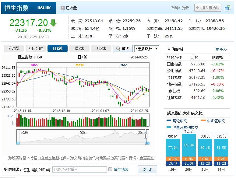 中国株コバンザメ投資 香港ハンセン指数20140225