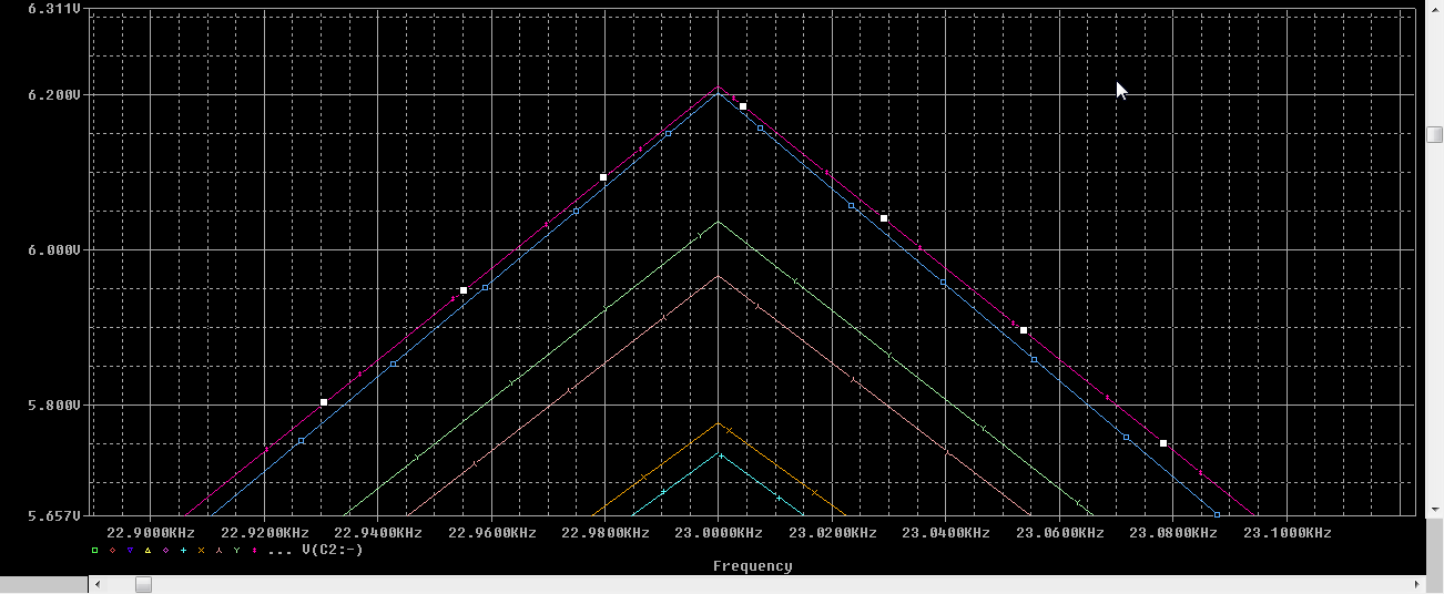Zoomed Fourier Transform of output voltage