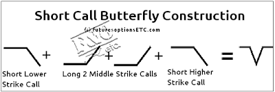 Short Call Butterfly Option