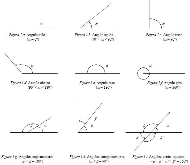 Redescobrindo Matemática: Angulos