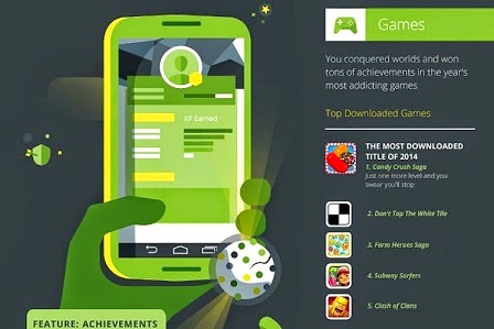 Most Downloaded Android Games of 2014