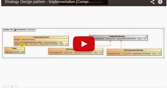 Java ee strategy design pattern implementation for Pool design pattern java