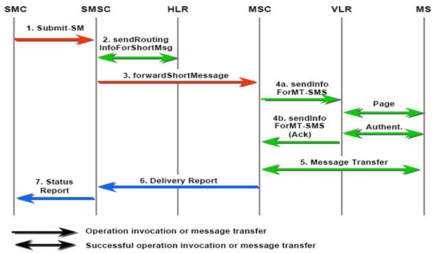 Mobile-Originated Short Message GSM Services