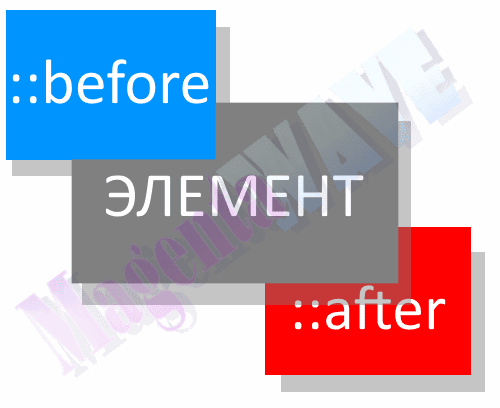 псевдоэлементы ::before и ::after вокруг элемента