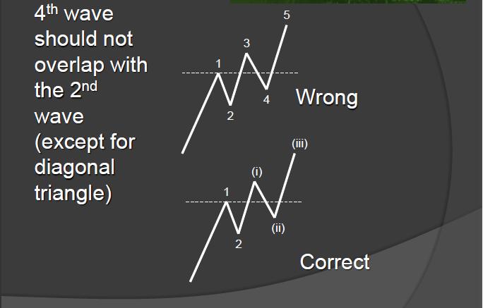 Elliott Wave adalah suatu bentuk analisis teknikal yang bertujuan untuk menganalisis pergerakan harga dalam trend market apakah market dikemudian hari akan bullish, bearish atau sideways dengan mengidentifikasi psikologi investor dalam bentuk pola-pola tertentu dengan tujuan untuk mempermudah prediksi harga yang akan datang.
