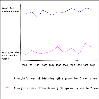 Chart showing comparison of birthday gift quality