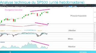 SP 500 présente des divergences baissières sur indicateurs