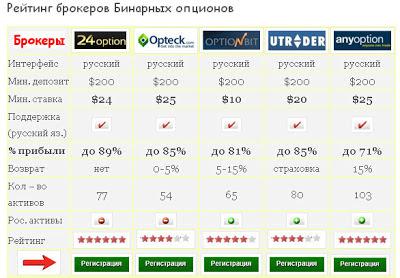 Все Брокеры Бинарных Опционов В России