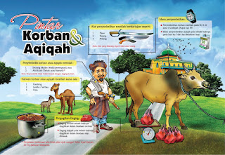 ASAL USULNYA IBADAH KORBAN