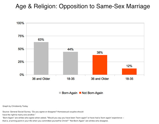 Thesis Statement On Same Sex Marriage