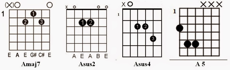Easy Guitar Tabs Learn Easy Guitar Chords