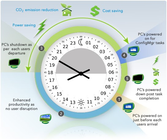 Pc Lifecycle Clock For Enhanced Power Management Cubic Race