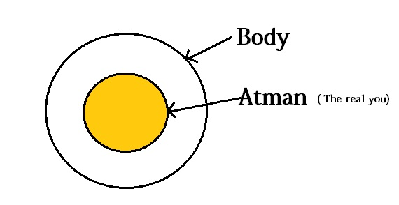 atman and brahman relationship