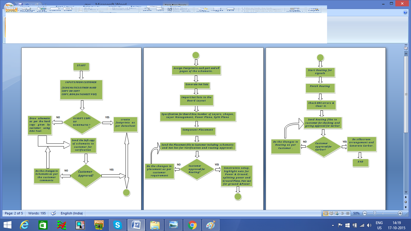 Pcb design flow chart and terrms related to pcb pcbdesignonlyn pcb design flow chart and terrms related to pcb nvjuhfo Choice Image