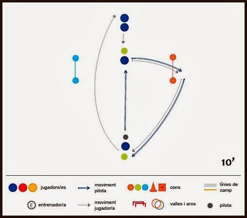 Exercici de futbol: tècnica - Roda Color per al control orientat