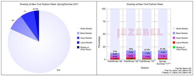 Analysis of ethnic origins and minority representation at New York Fashion Week