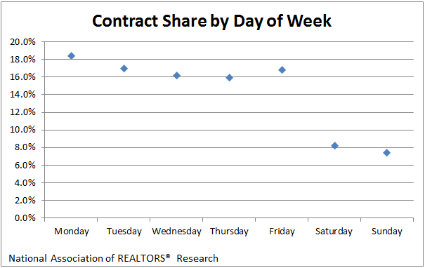 Days of the Week Real Estate Contracts are Signed