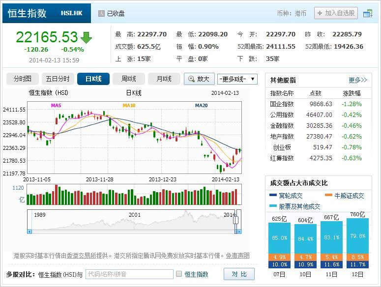 中国株コバンザメ投資 香港ハンセン指数20140213