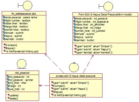 Main Class Diagram edit dan hapus detail pesawat