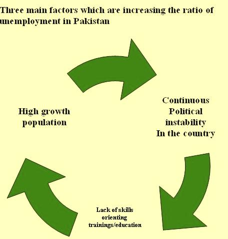 economic system of pakistan Pakistan economy has been emerged as an economy with 27th largest in world in term of nominal pakistan has a mixed economy, major decisions are taken by government and private enterprise, and also economy is exercised by these both sectors.
