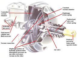 Gambar Tentang Sistem Rem