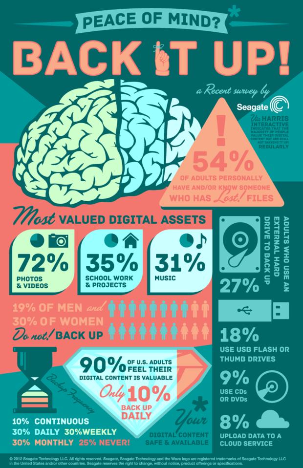infographic pengamanan asset data file digital
