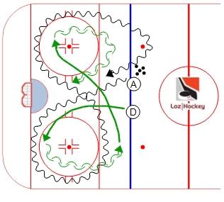 Loz Hockey Ressource gratuite regroupant trucs, conseils, vidéos et exercices pour les joueurs et entraîneurs de hockey