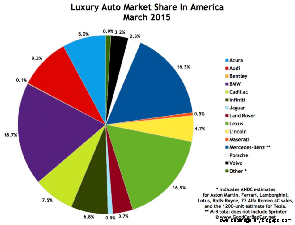 Top 15 Best Selling Luxury Vehicles In America   March 2015   GOOD