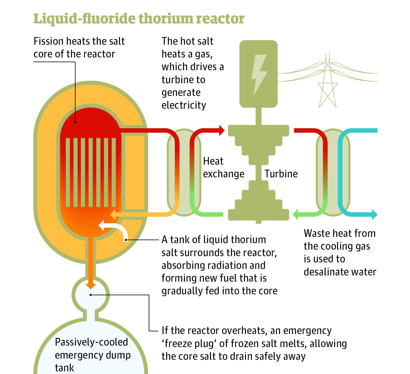 Thorium Engine Diagram Wiring Library