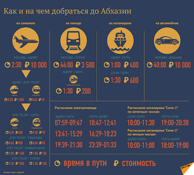 Отдых  в  Абхазии:  едем,  плывем,  летим