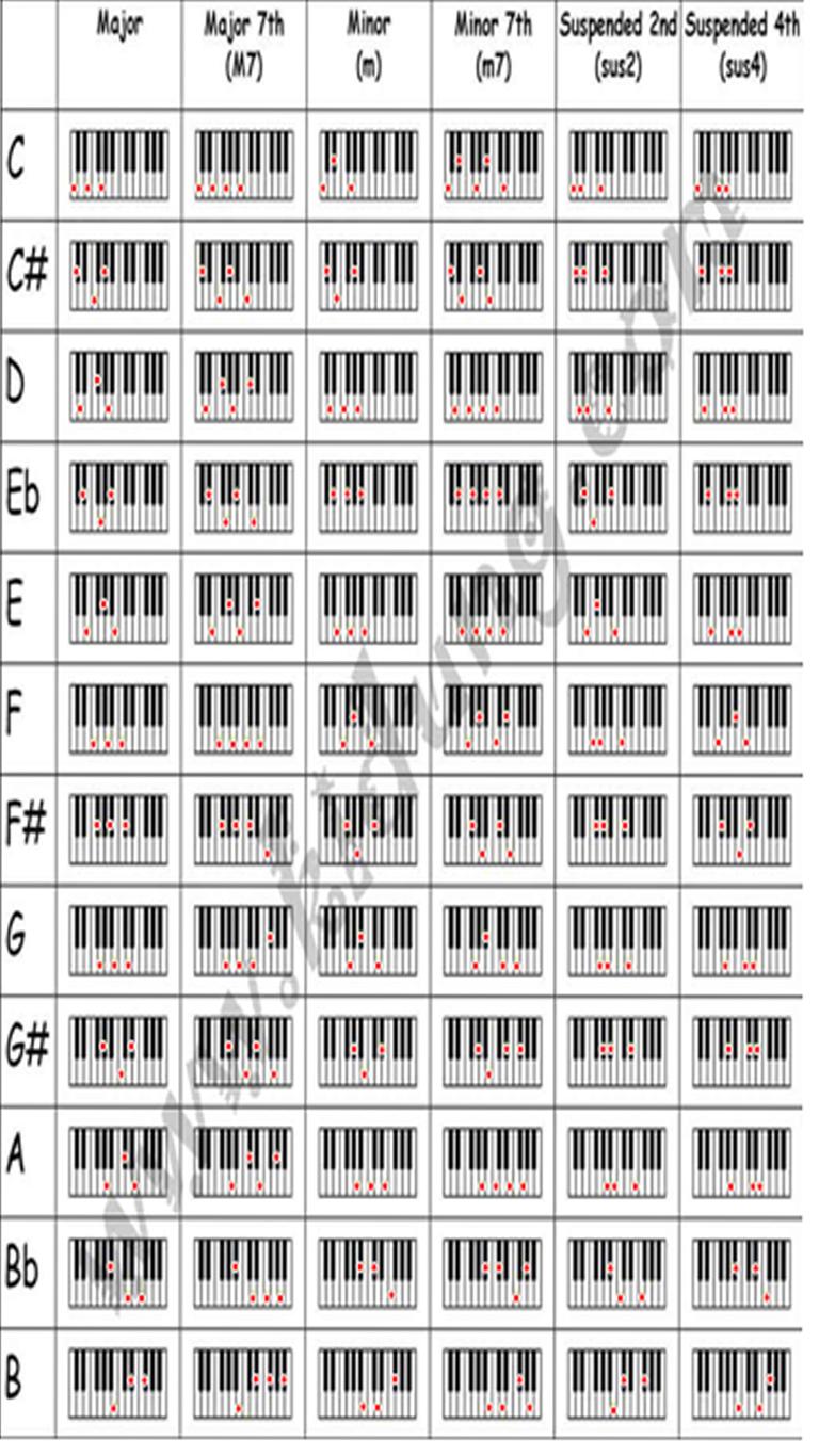 chord piano ~ Chord Gitar
