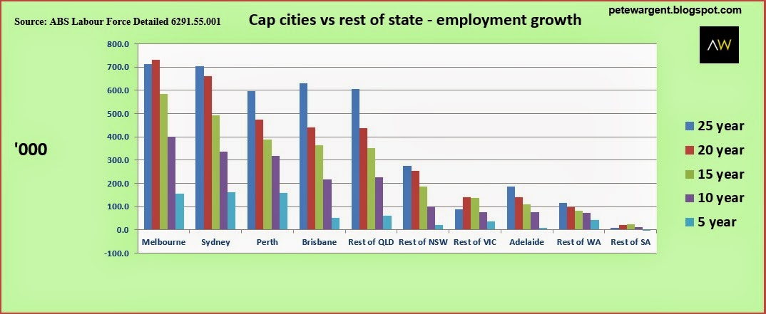 cap cities