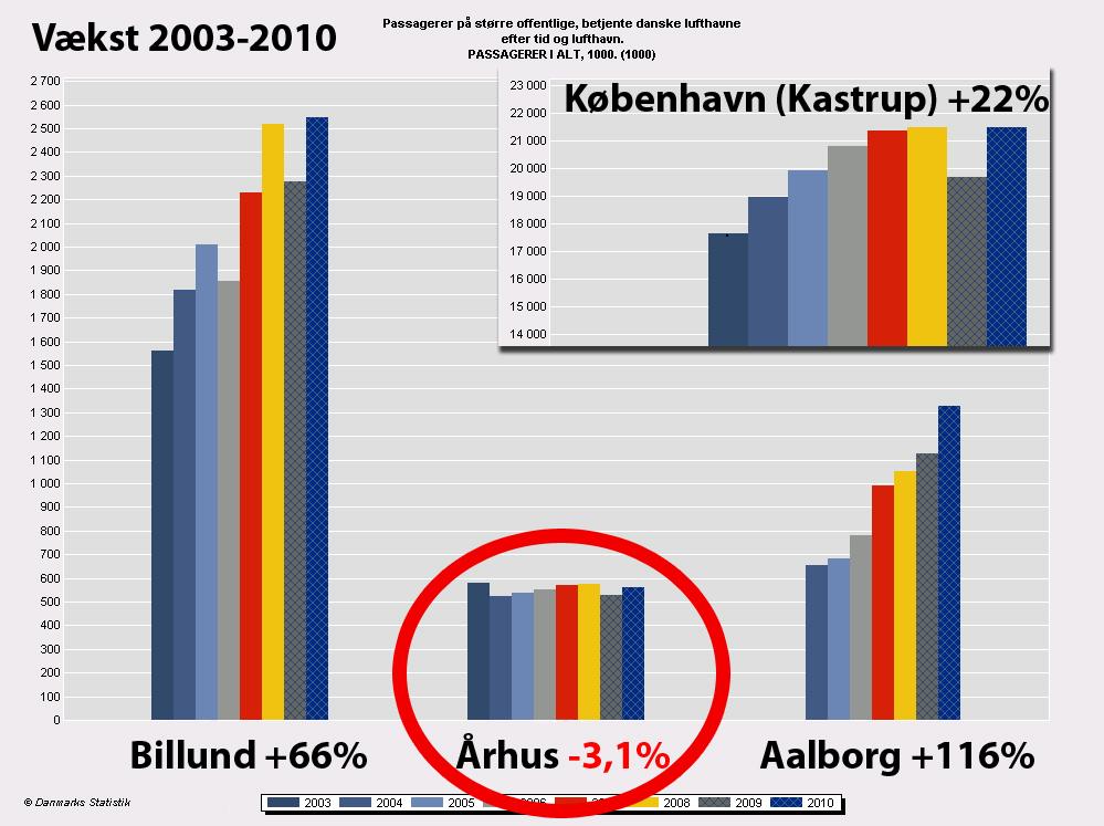 date aalborg Aarhus