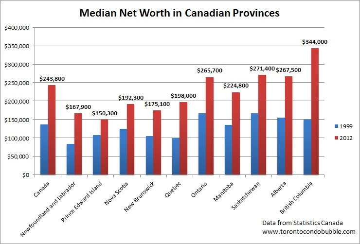 median net worth in canada